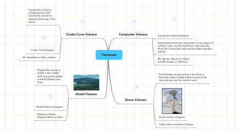 Mind Map: Volcanoes