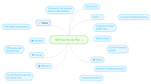 Mind Map: 100 Year Family Plan
