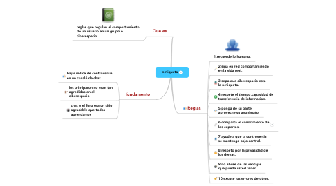 Mind Map: netiqueta
