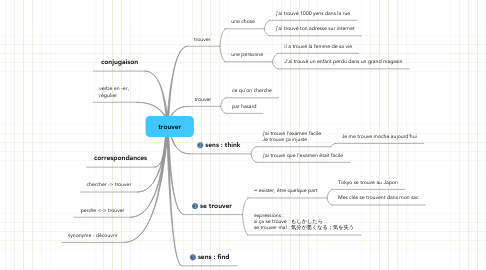 Mind Map: trouver