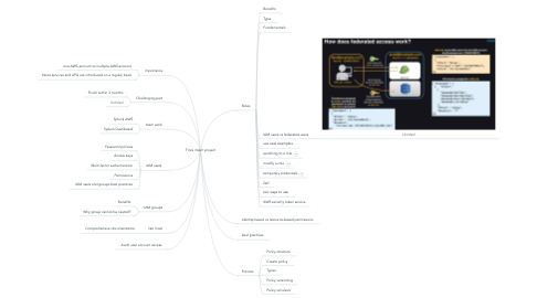 Mind Map: Finra intern project