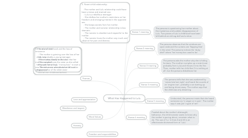 Mind Map: What Has Happened to Lulu