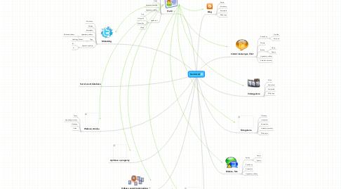 Mind Map: Sociální síť