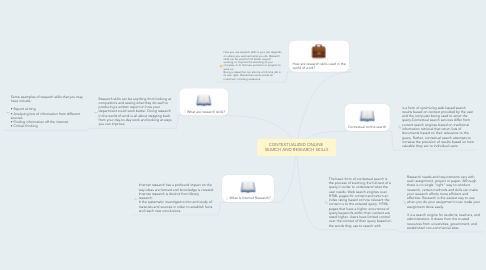Mind Map: CONTEXTUALIZED ONLINE  SEARCH AND RESEARCH SKILLS