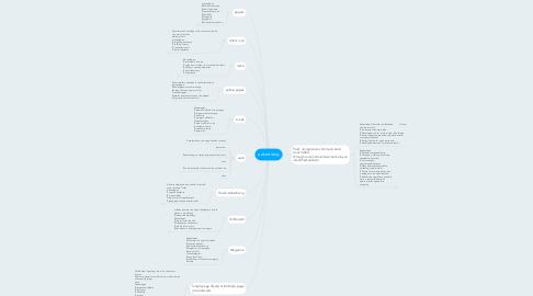 Mind Map: advertising