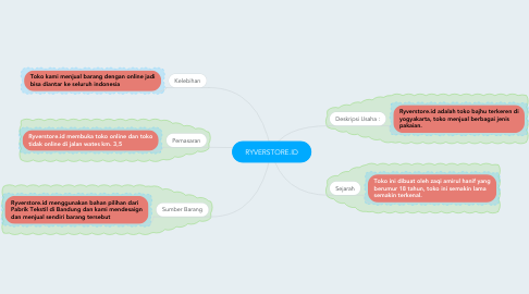 Mind Map: RYVERSTORE.ID