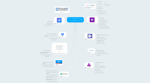 Mind Map: Top Ten Productivity Tools (for Information Workers)