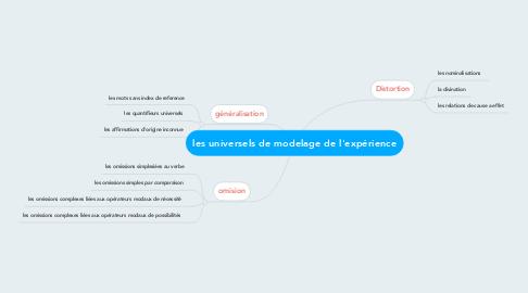 Mind Map: les universels de modelage de l'expérience