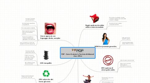 Mind Map: POP - Come Costruire la Tua Lista di Abbonati ***Cosa Offrire***