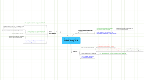 Mind Map: La santé des français sur Internet : aujourd'hui, et demain ?