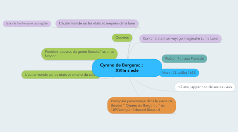 Mind Map: Cyrano de Bergerac ;          XVIIe siecle
