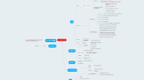 Mind Map: 170102 솔츠 팀장회의