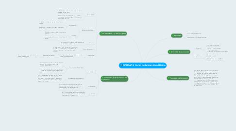Mind Map: UNIDAD I: Curso de Matemática Básica