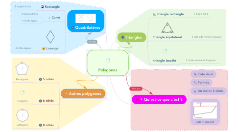 Mind Map: Polygones