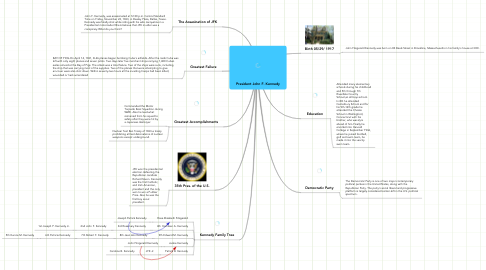 Mind Map: President John F. Kennedy