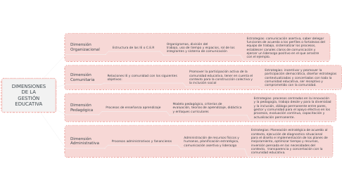 Mind Map: DIMENSIONES DE LA GESTIÓN EDUCATIVA