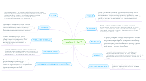 Mind Map: Módulos do SIAPE