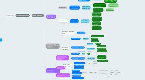 Mind Map: Árbol Familiar
