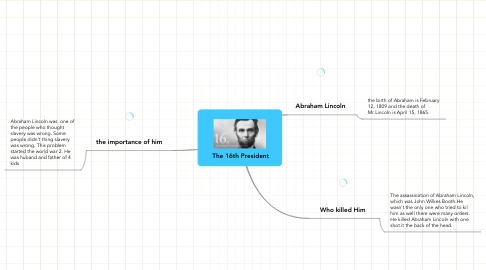 Mind Map: The 16th President