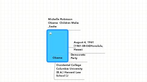 Mind Map: Obama