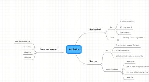 Mind Map: Athletics