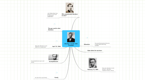 Mind Map: Abraham  Lincoln 16th President