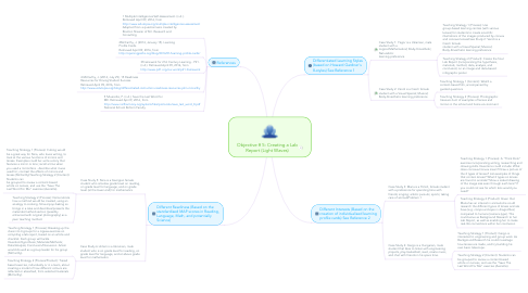 Mind Map: Objective # 5: Creating a Lab Report (Light Waves)