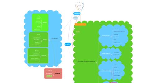 Mind Map: Öğretim