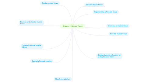 Mind Map: Chapter 10 Muscle Tissue