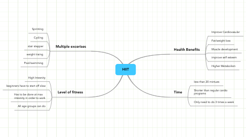 Mind Map: HIIT