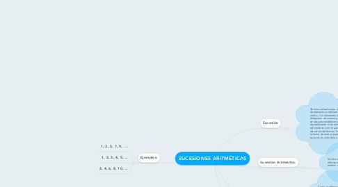 Mind Map: SUCESIONES ARITMÉTICAS