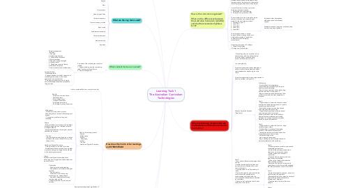 Mind Map: Learning Task 1 The Australian Curriculum Technologies