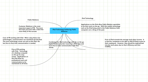 Mind Map: iPad Technology furthuring Public