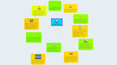Mind Map: Energías Limpias