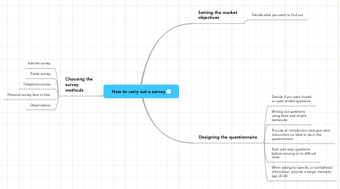 Mind Map: How to carry out a survey