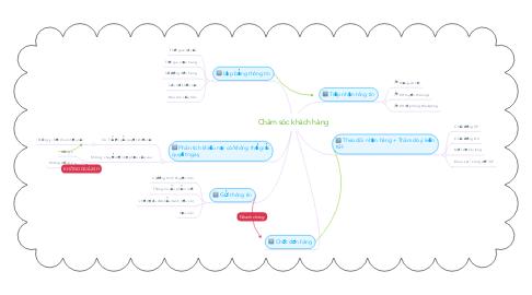 Mind Map: Chăm sóc khách hàng