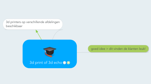 Mind Map: 3d print of 3d echo