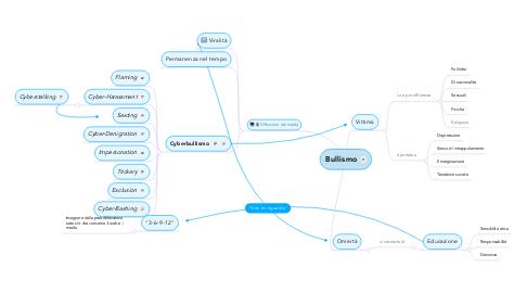 Mind Map: Bullismo