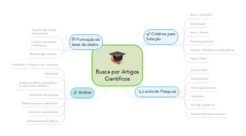 Mind Map: Busca por Artigos Científicos