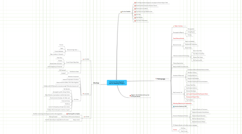 Mind Map: Economic Development Section Redesign Project