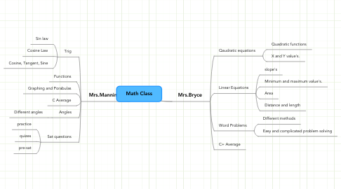 Mind Map: Math Class