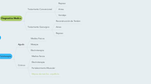 Mind Map: ESGUINCE DE TOBILLO