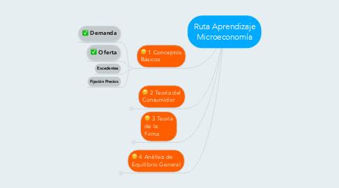 Mind Map: Ruta Aprendizaje Microeconomía