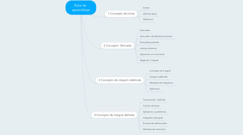 Mind Map: Ruta de  aprendizaje