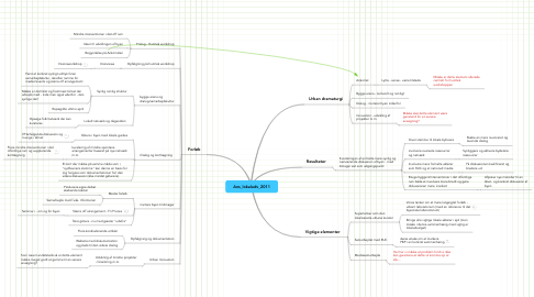 Mind Map: Ans_lokaludv_2011
