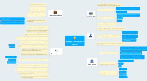 Mind Map: Трудовая и профессиональная ориентация для инвалидов и лиц с ОВЗ