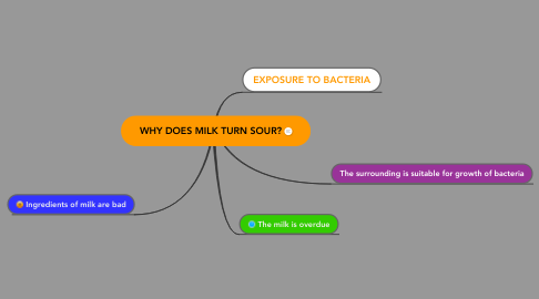 Mind Map: WHY DOES MILK TURN SOUR?