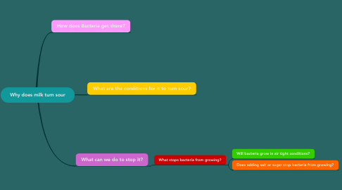 Mind Map: Why does milk turn sour