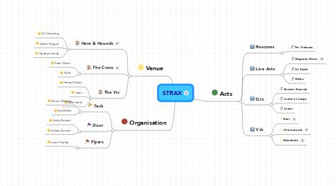 Mind Map: STRAX