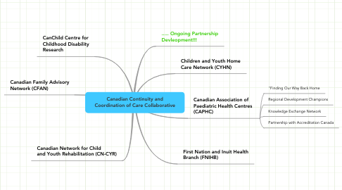 Mind Map: Canadian Continuity and Coordination of Care Collaborative